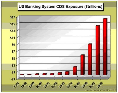 E. Banking system cds exposure